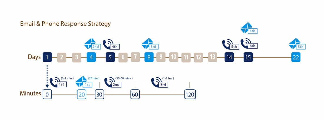 Esboco Inicial Cliente Lead Response